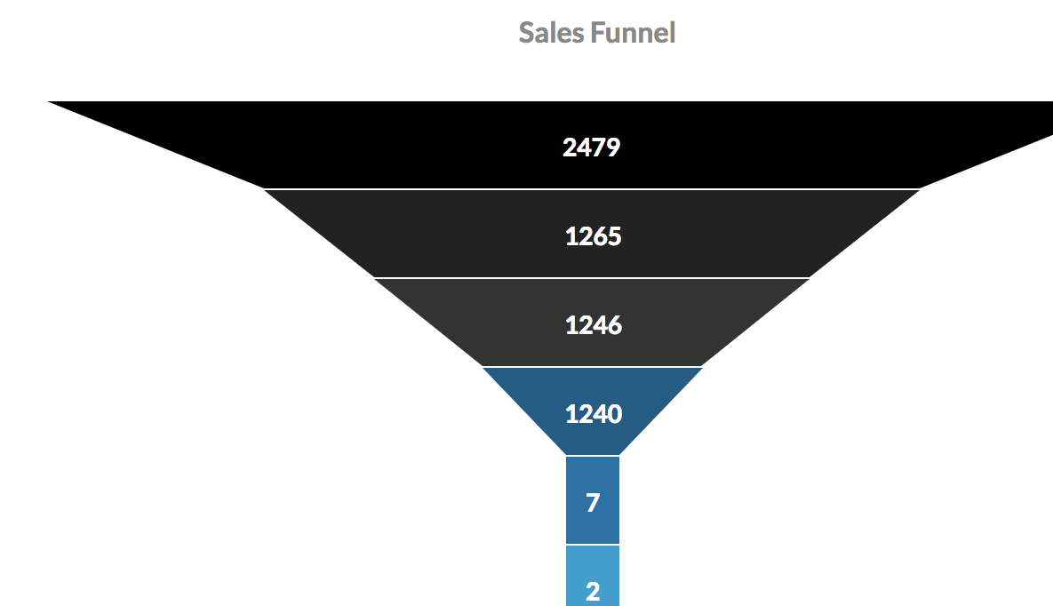 Your CRM Sales Funnel