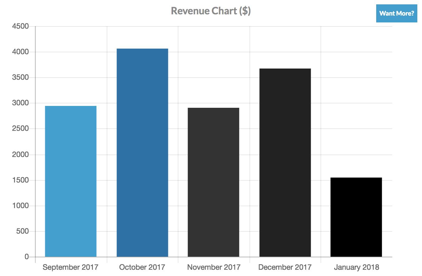 Revenue Chart in CRM Dashboard