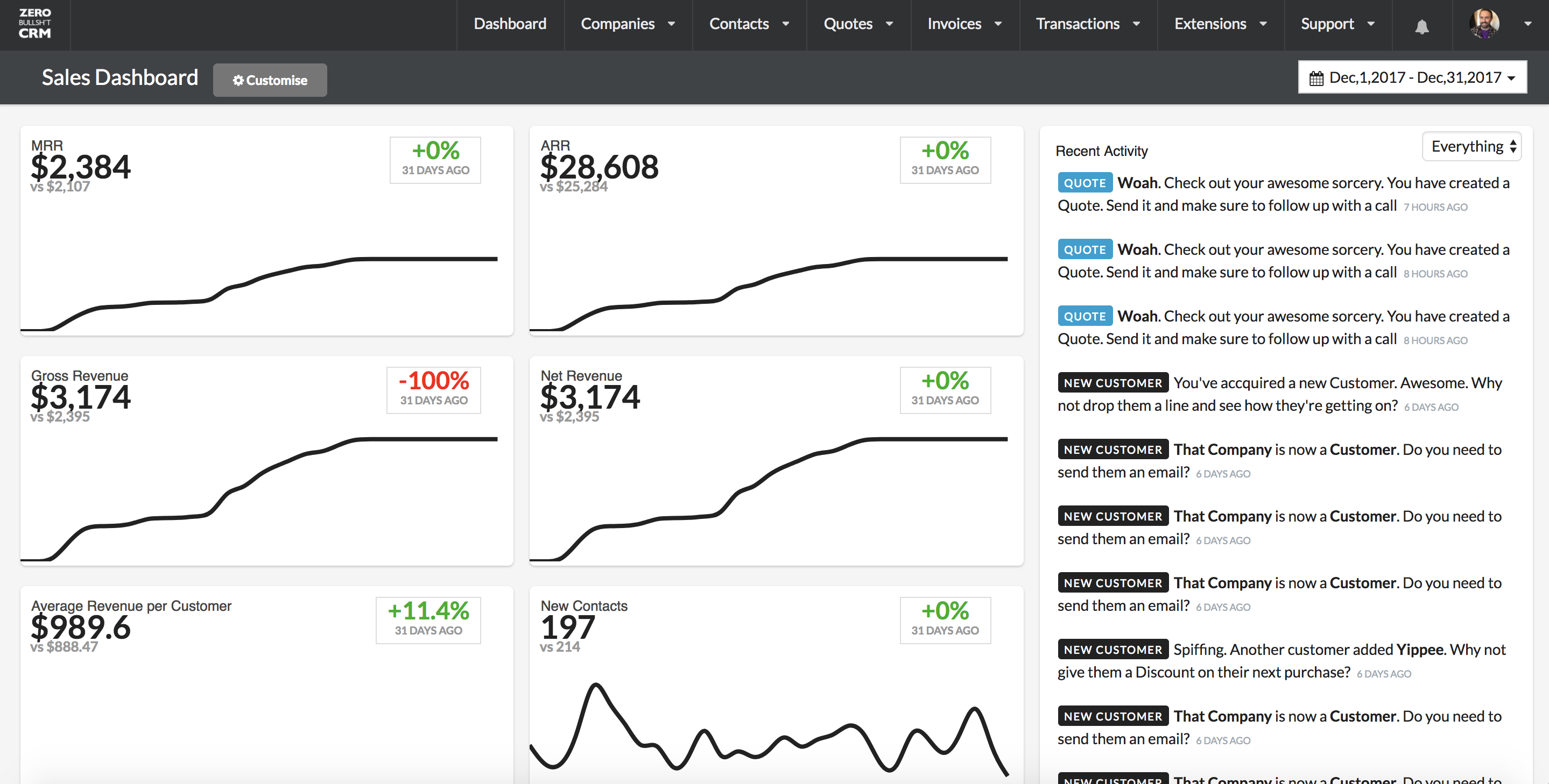Zero BS CRM Sales Dashboard - Metrics and Analytics for the Online Entrepreneur