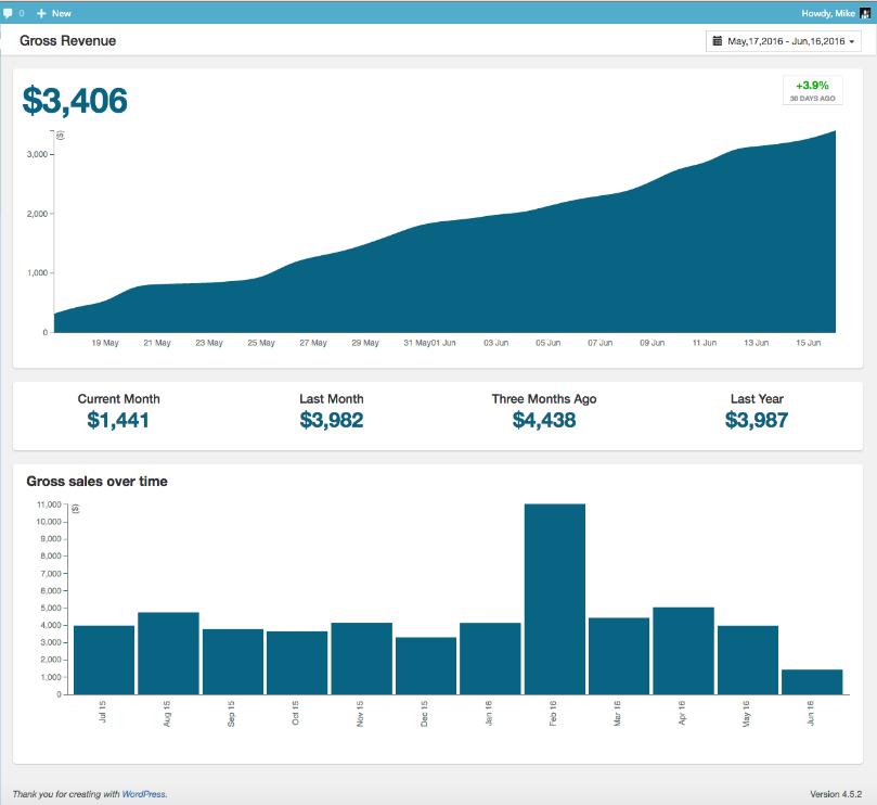 ZBS CRM Sales Analytics - Gross Revenue Trend