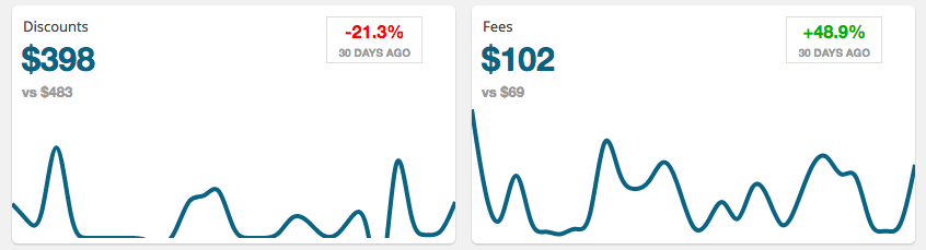 PayPal Discount Fees analysis in Zero BS CRM Sales Analytics Dashboard