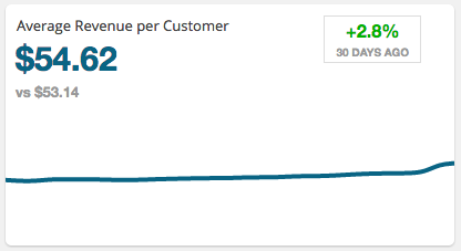 What's your Average Revenue Per Customer? Find out with Sales Dashboard
