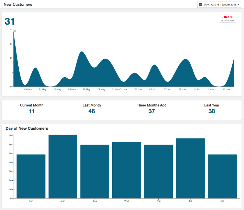 View customer growth over time in CRM