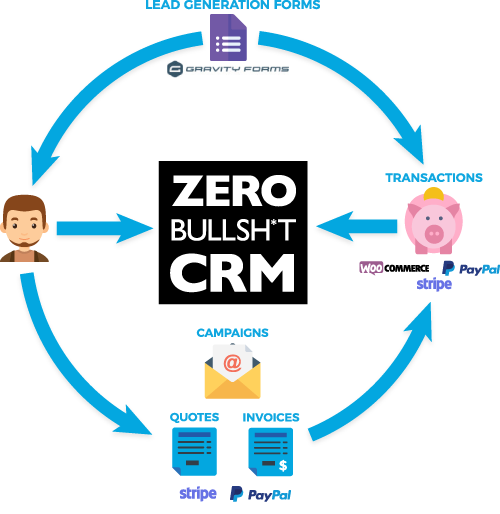 The Ultimate CRM for WordPress and the modern Entrepreneur